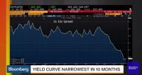 Embedded thumbnail for Just How Likely Is a U.S. Recession in 2016?